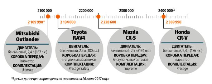 Большой тест-драйв японских кроссоверов: CX-5, CR-V, Outlander, RAV4