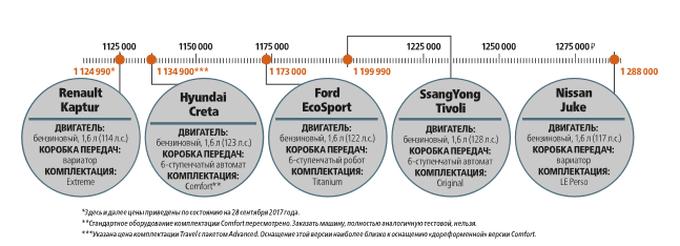 SsangYong Tivoli, Hyundai Creta, Renault Kaptur и другие конкуренты: большая проверка